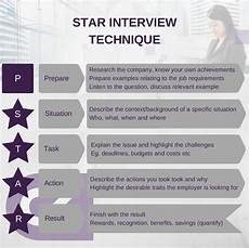 Interview Techniques Star Model Infographics Ck Clinical
