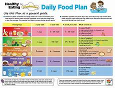 Meal Planner With Nutritional Information Nutritious Meal Planning For Your Toddler Nutritious Kids
