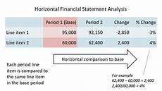 Financial Statement Analysis Example Financial Statement Analysis Report Plan Projections