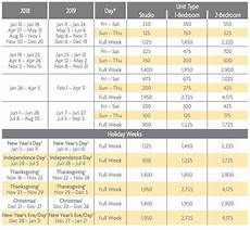 Rci Points Chart 2019 Canyon Villas Points Charts Selling Timeshares Inc