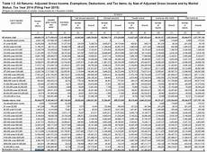 2018 Federal Tax Chart Despite Record Collections 52 062 499 Filers Paid No