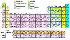 tavola peiodica tavola periodica degli elementi yahoo answers
