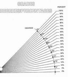 Grade Slope Chart What Do Inclined Equate To General Discussion