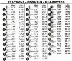 Fraction To Decimal Conversion Chart Inches Decimal