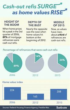 Refinance Calculator Cash Out Pros And Cons Of A Cash Out Refinance Bankrate Com