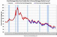 Daily Mortgage Interest Rate Chart Calculated Risk Freddie Mac 30 Year Mortgage Rates