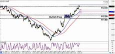 Chf Jpy Chart Intraday Charts Update Potential Pullback On Chf Jpy