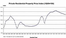 Landed Home Prices Drop 2 8 In Q1 Property Market