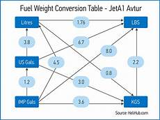 Jet A Weight Temperature Chart Helihub Com Fuel