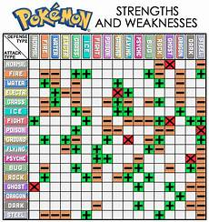 Type Effectiveness Chart Pok 233 Mon Fire Red And Leaf Green Walkthrough