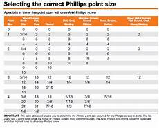 Slotted Screwdriver Bit Size Chart Phillips Bits Apex Fasteners