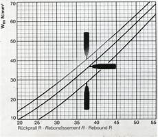 Rebound Hammer Conversion Chart How To Derive The Compressive Strength Of A Component