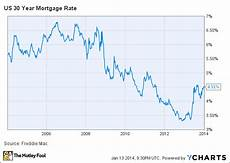 Daily Mortgage Interest Rate Chart Buying A Home Here S What Mortgage Rates Are Doing And