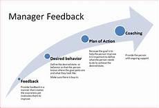 Manager Feedback Feedback For Managers Sparkpilot Blog