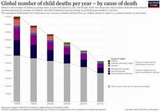 Vaccine Preventable Diseases Chart How Is The World Doing In Its Fight Against Vaccine