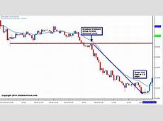 Trading Forex in the Summer   A How To Guide   2ndSkies Forex