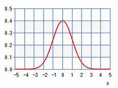 Chart For Distribution Normal Distribution Chart Calculator High Accuracy