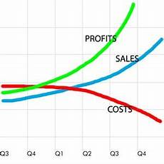 Profit Chart Return On Investment Roi Olaf Solutions Your Partner