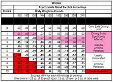 Alcohol Chart Understanding Blood Alcohol Content Bac Csb Sju