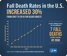 important facts about falls home and recreational safety
