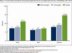 Asthma Charts Graphs Products Data Briefs Number 239 March 2016