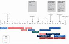 Project Management Timeline Example 8 Steps To Create A Project Management Timeline