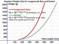 Northern Pike Length Girth Weight Chart Standard Weight In Fish Wikiwand