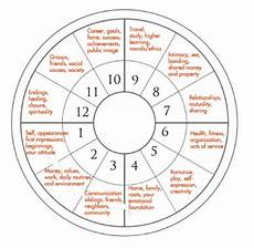 How To Find My Astrology Chart Ascendant Or Rising Signs And How To Calculate Them
