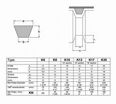 Pulley Dimension Chart Dimensions For V Guides And Grooves Splawn Belting