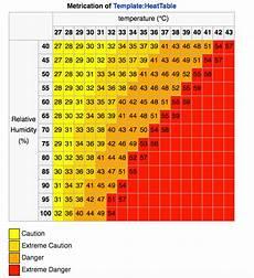 Ontario Heat Stress Chart The Heat Index Isaac S Science Blog