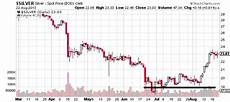 Price Of Silver Today Chart Why Silver Prices Are Headed To 46 Etf Daily News