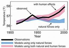 What Effect Does Human Activity Have On Many Ecosystems 5 Facts To Know About Global Warming Institute Of