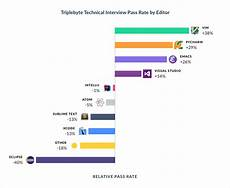 Freelance Programming Rates Technical Interview Performance By Editor Os Language