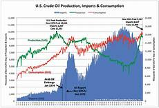 C Chart Vs U Chart The Crude Oil Export Ban What Me Worry About Peak Oil