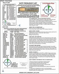 Uhf Cb Frequency Chart Shtf Survivalist Radio Frequency Lists Radiomaster Reports