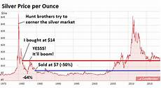 Silver Rate Chart My Theory About Gold And Silver For Long Term Investors