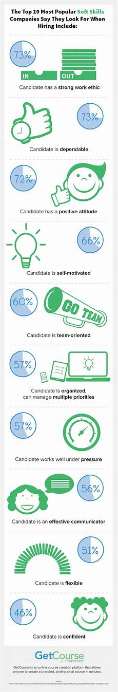 10 Soft Skills The Top 10 Most Popular Soft Skills Companies Say They