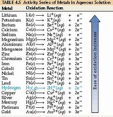 Metal Reactivity Chart Redox How Is A Metal S Relative Resistance To Oxidation