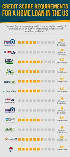 Credit Score To Mortgage Rate Chart How To Get A Mortgage With A 500 Credit Score Approved