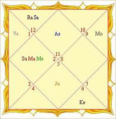 Vedic Birth Chart Online Free Astrology Reading By Birth Date Astrology Reading