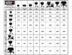 Weber Bbq Comparison Chart Charcoal Grill Size Comparison Chart