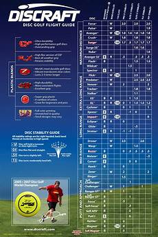 Marshallstreetdiscgolf Flight Chart A Chart Showing Discraft Discs And Their Characteristics