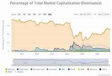 Bitcoin Dominance Chart As Bitcoin Dominance Doubles Analyst Says Altcoin Charts