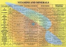 Mineral Deficiency Symptoms Chart Vitamins Minerals Oh My Living Too Large
