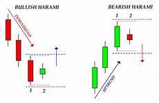 candele giapponesi analisi tecnica 4 candele giapponesi benvenuti su tradingsimple net