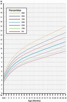 Girl Baby Growth Chart Calculator What Is Considered Normal Child Growth From Birth To 5