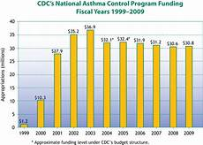 Asthma Charts Graphs Cdc Asthma 2010 At A Glance Cdc S National Asthma