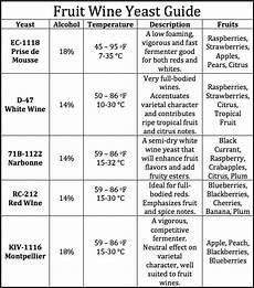 Wine Yeast Strain Chart White Labs Yeast Chart Oker Whyanything Co