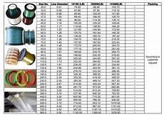 Monofilament Fishing Line Diameter Chart Sizes Braid Is Video