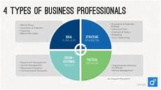 Types Of Businesses 4 Types Of Business Professionals